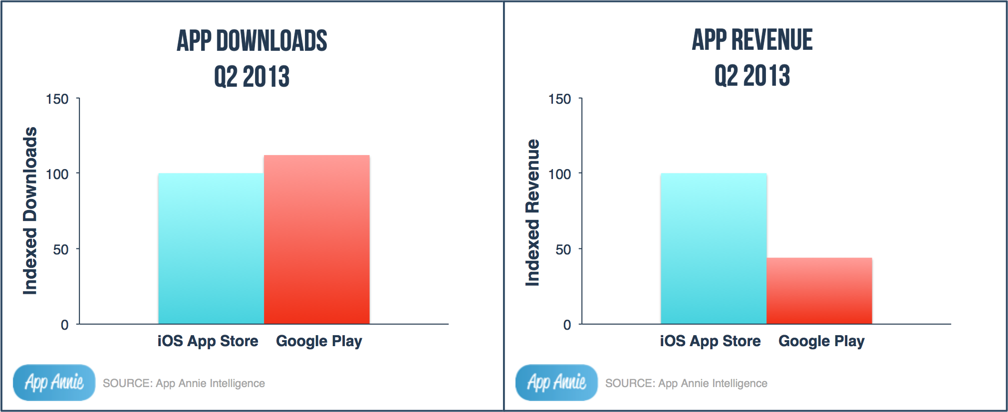 Google Play Downloads Surpass App Store Downloads by 10%