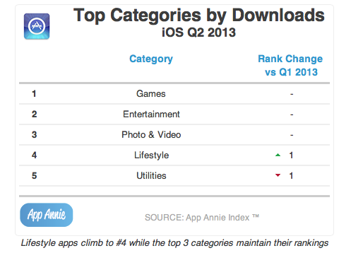 Categories-by-downloads