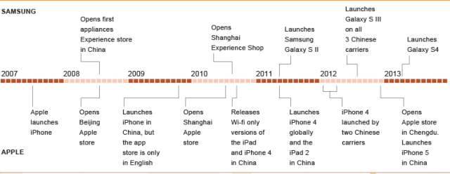 Samsung-vs-Apple-china-stores-2