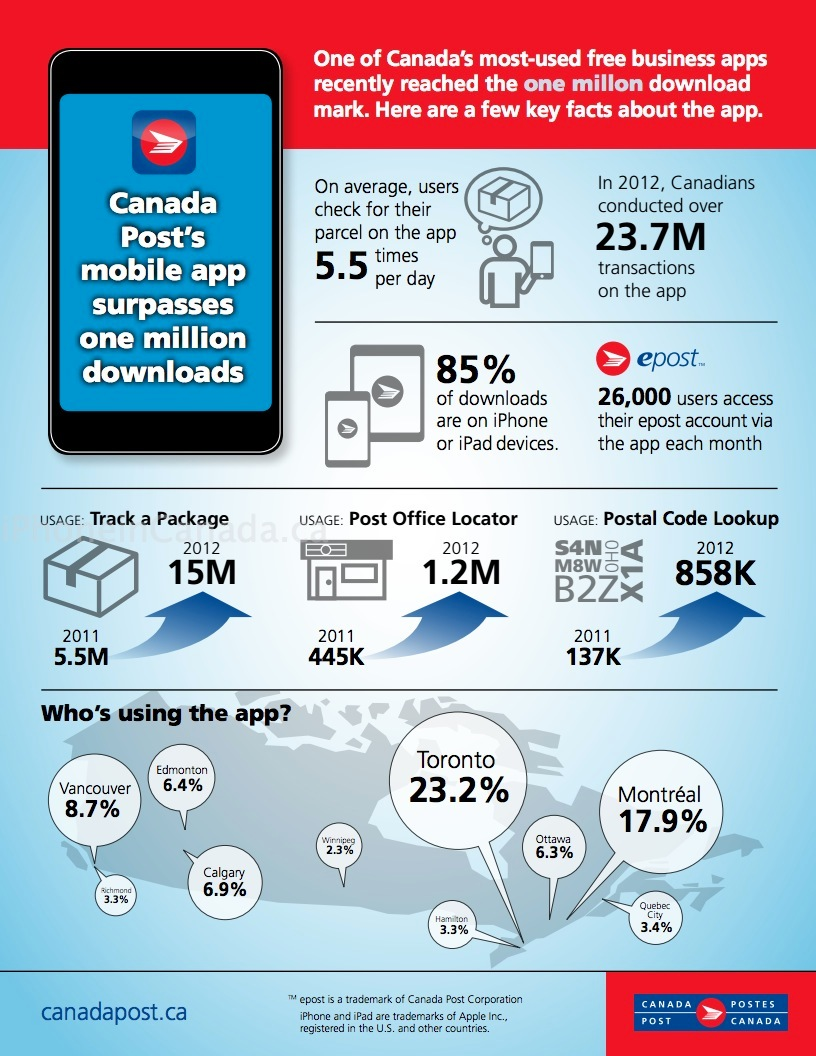 canada post 1 million downloads