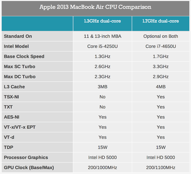 2013 Macbook Air Cpu Comparison Core I5 4250u Vs Core I7