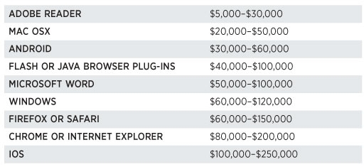 Price list for zero-day exploits (2012) via Forbes