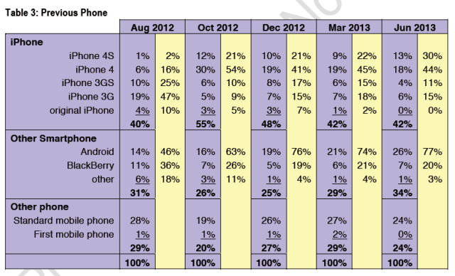 iPhone 5-sales-CIRP