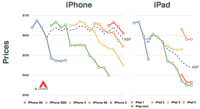 Iphone  Resale Price