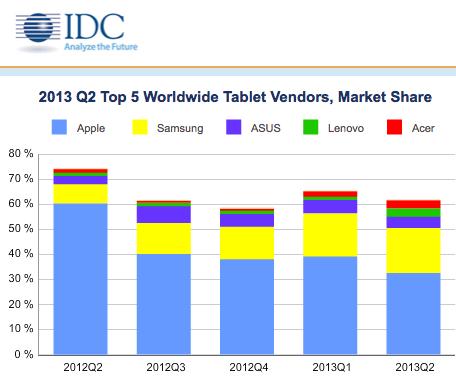 IDC-market-share