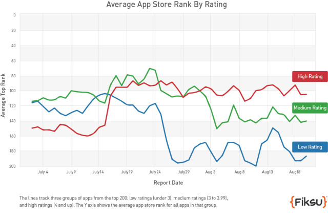 fiksu app store ranking