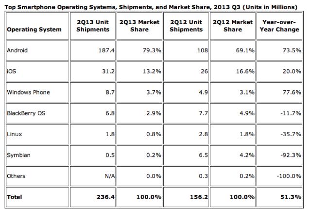 iOS market share Q2 2013 IDC