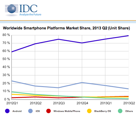 iOS market share Q2 2013