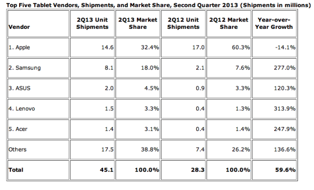 iPad-apple-market share