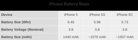 iphone 5c 5s battery size