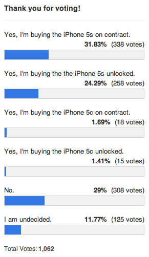 iphone 5s 5c poll