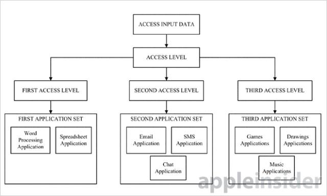 Apple Patents User-Specific Unlocking Methods for iOS