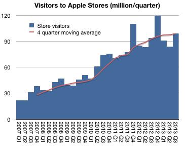 Asymco apple retail store data