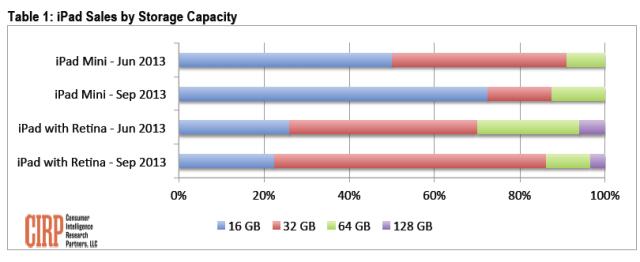CIRP iPad model sales