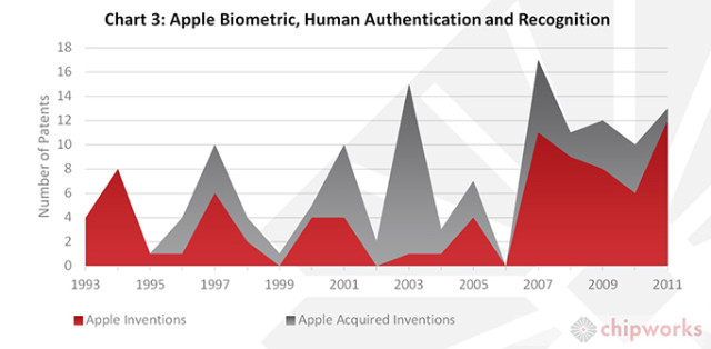Chart-3-Apple-Biometric-Human-Authentication-Recognition1