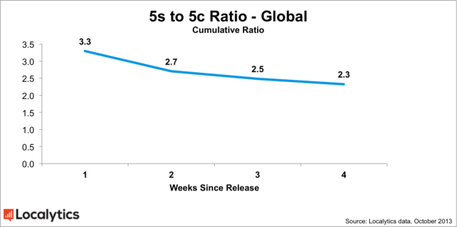 Global-5s-5c-ratio-chart-1024x509