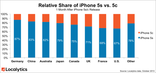 Relative-Share-of-iPhone-5s-vs-5c_v2-1024x483
