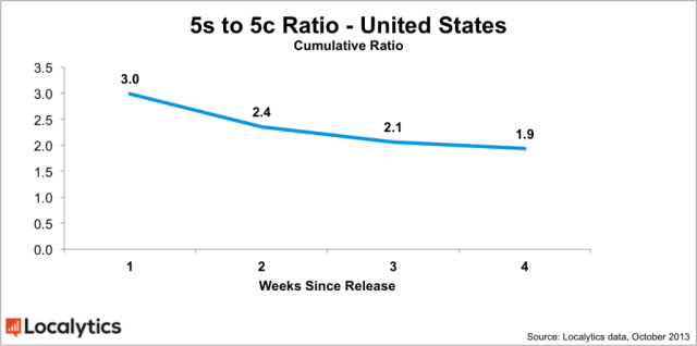 US-5s-5c-ratio-chart-1024x510
