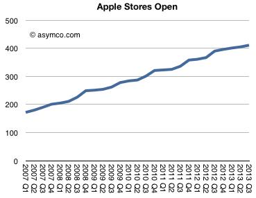 asymco apple retail