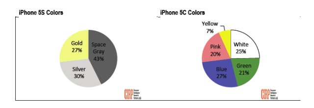 iPhone 5s:5c colours