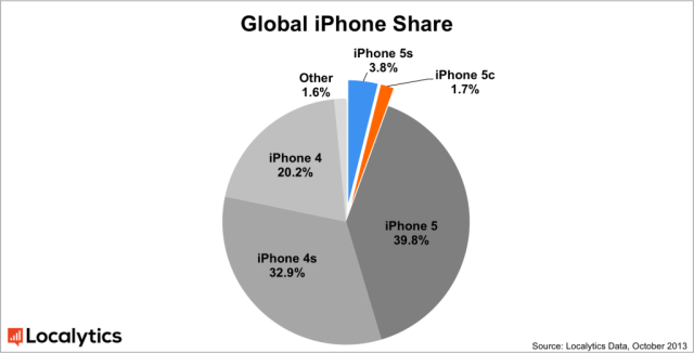 ios-phone-pie-chart-global-1024x523