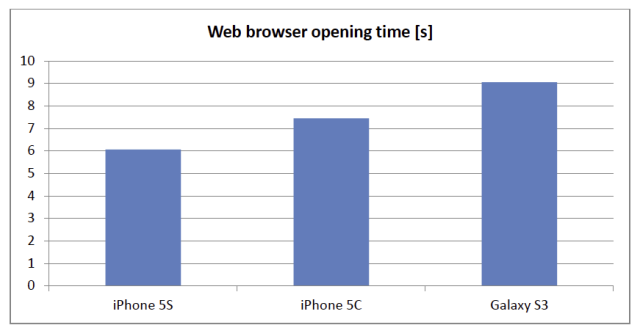iphone 5c 5s touch latency