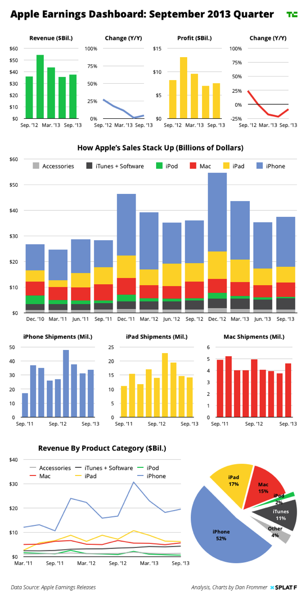 Tc apple q4 2013 earnings charts