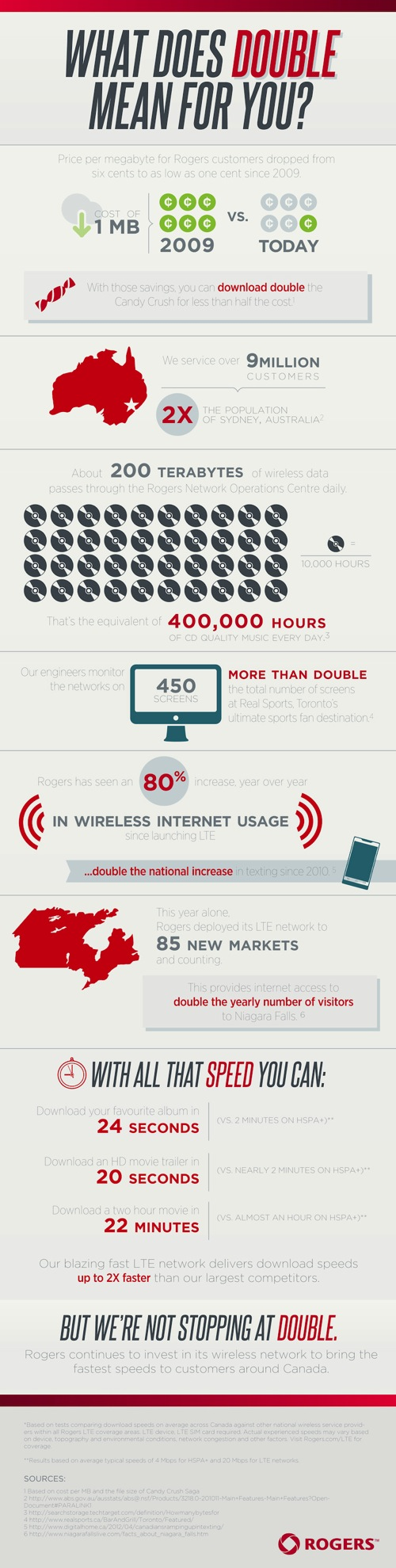 Network 2X Infographic English