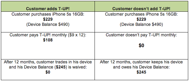 telus t up program