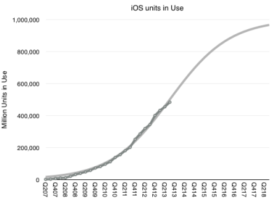Apple Could Hit The 1 Billion iOS Devices Mark By 2018 [Asymco]