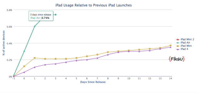 iPad Air adoption fiksu