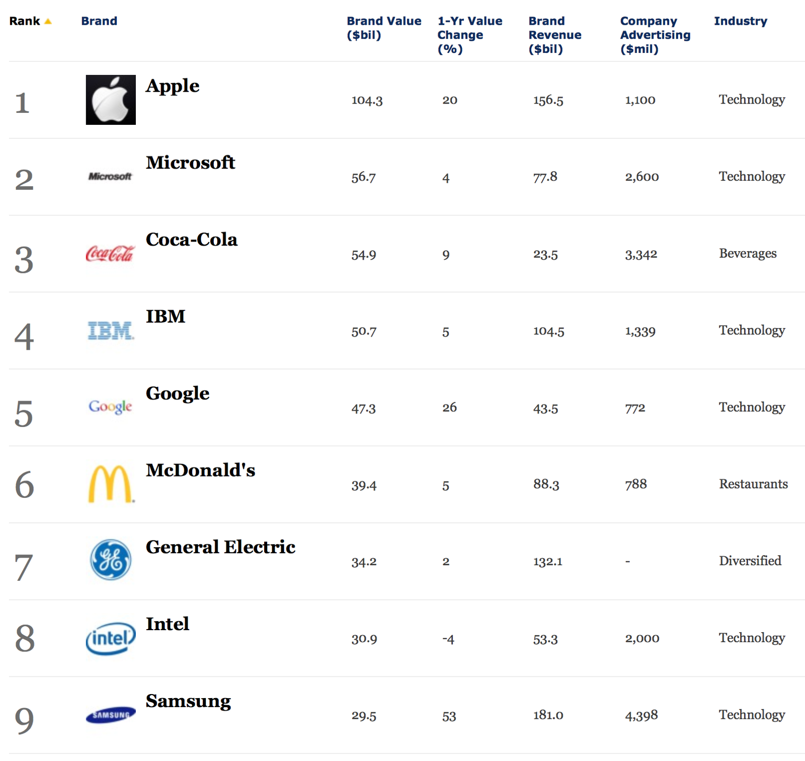 Apple Tops Forbes' List Of World's Most Valuable Brands Once Again
