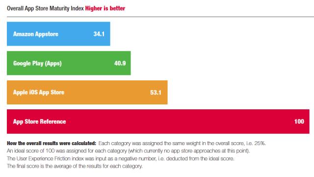 maturity index
