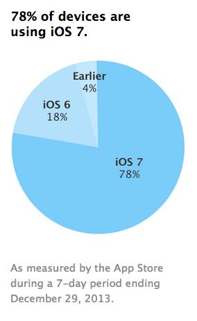 ios7_adoption_rate