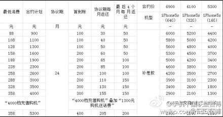 Iphone 5s subsidy china mobile