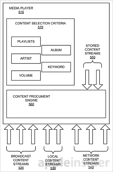 Apple Wins Automatic Station Tuning Patent for Streaming Media