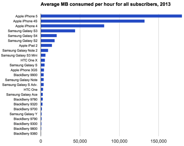 Actix MB per hour all subscribers 610x484