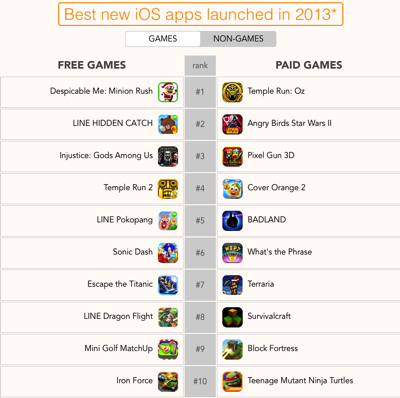 Games appsfire 2013