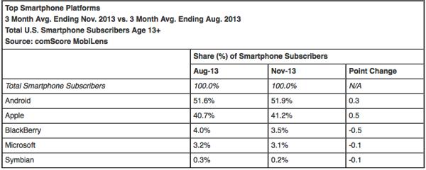 ComScore november US smartphone market