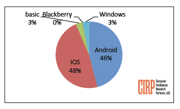 IOS market share CIRP