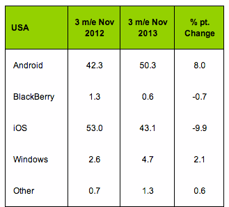 IPhone US market Kantar