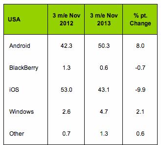 IPhone US market Kantar