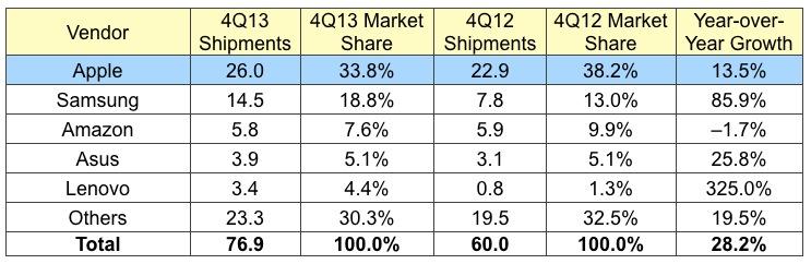 Idc 4Q13 tablets