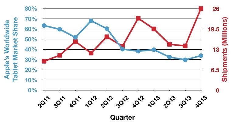 Idc 4Q13 tablets trend