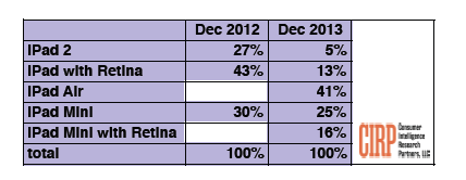 Ipad sales CIRP study