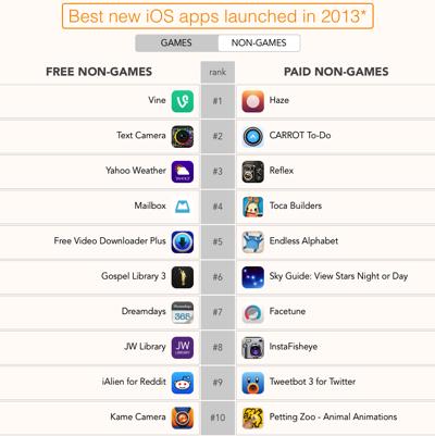 Non games AppsFire 2013