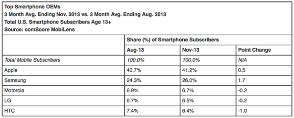 Top smartphone OEMs US comScore