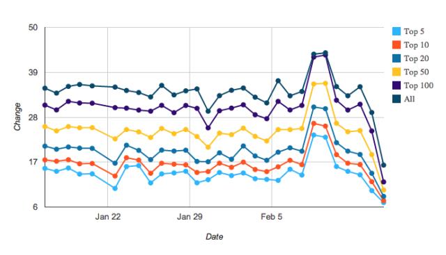 appstore-chart-mobiledevhq