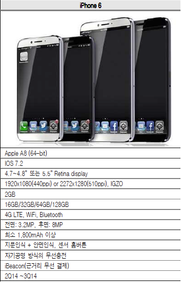 Apple Said to Drop iPhone Branding for 5.6-Inch Model [Rumour]