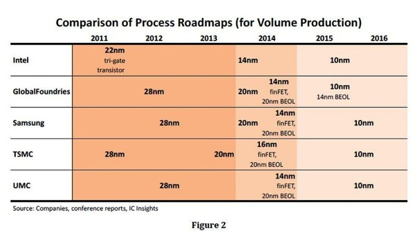 Process roadmap